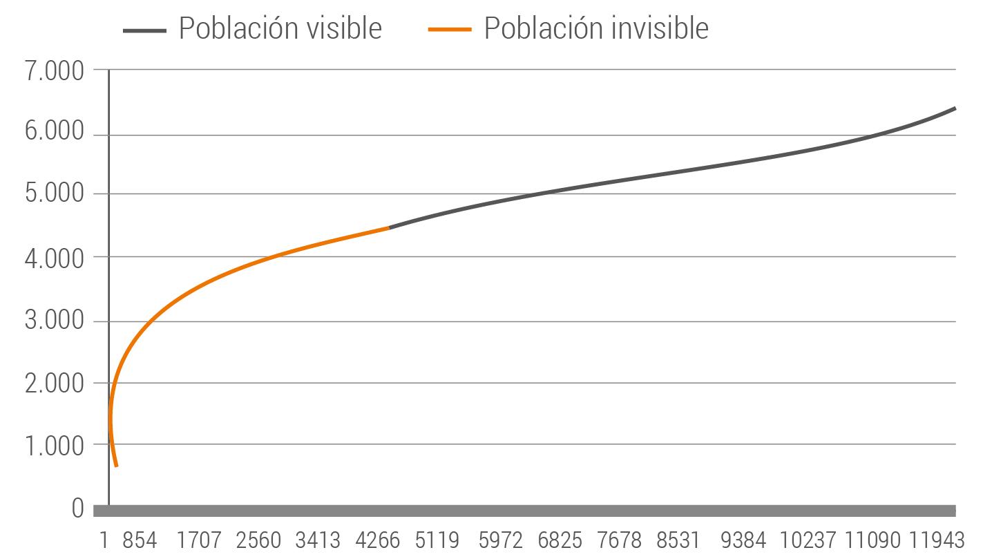 Determinación matemática de la población invisible de la muestra, en ...