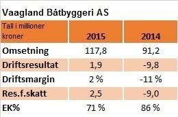 Vaagland Båtbyggeri AS