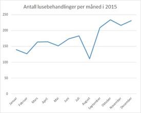 Lusebehandlinger per måned i 2015. Datakilde: Lusedata.