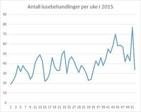 Lusebehandlinger per uke i 2015. Datakilde: Lusedata.