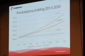Produksjonsutvikling med hhv ingen, tre og 4 prosent årlig forbedring. (klikk for større bilde)