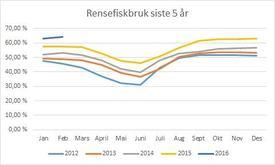 Rensefiskbruk (andel lokaliteter med bruk) de siste 5 år. Datakilde: Lusedata. (Klikk for større)