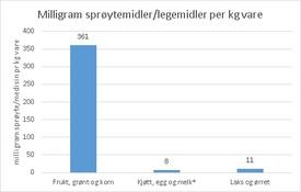 Milligram sprøytemidler og legemidler per kg vare produsert. (Klikk for større)