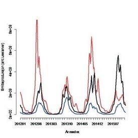 Beregnet total produksjon av luselarver peruke på alle lokaliteter innen henholdsvis sørlige (rødlinje), midtre (svart linje) og nordlige (blå linje) delerav kysten i perioden januar 2012 – januar 2016.