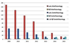 Antall og ulike lokalitetstyper med Infeksiøs pankreasnekrose (IPN) i perioden 1997-2015.Data basert på prøver analysert ved Veterinærinstituttet.