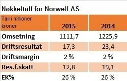 Nøkkeltall Norwell