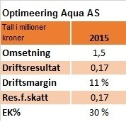 Optimeering Aqua AS