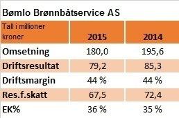 Bømlo Brønnbåtservice AS