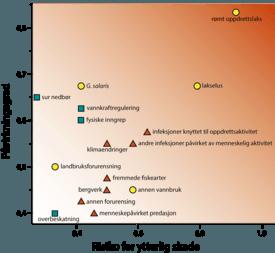 Dette er de 16 trusselfaktorene som ble vurdert for 2015. Grønt symbol betyr at denne faktorene har vi god kunnskap om, gult symbol angir er på disse områdene trenger vi fortsatt kunnskap og de røde betyr at her vet vi for lite og det er stor usikkerhet. Foto: NINA.