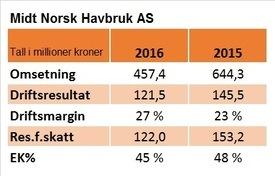 Reviderte nøkkeltall for Midt-Norsk Havbruk i 2016 og 2015.