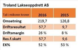 Nøkkeltall for Troland Lakseoppdrett AS i 2016 og 2015.