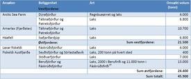 Tabell 1. Søknad om lisenser for lakseproduksjon på Island per august 2017. Kilde: Rapport fra den islandske fiskeri- og landbruksministerens arbeidsgruppe om fiskeripolitikk. (Oversettelse i tabell gjort av Kyst.no). Klikk for større.