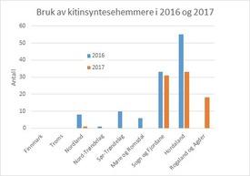 Fylkesvis bruk av kitinsynstesehemmere i 2016 og 2017 per uke 42. Datakilde: Lusedata. Klikk for større.