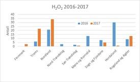 Fylkesvis bruk av hydrogenperoksid i 2016 og 2017 per uke 42. Datakilde: Lusedata. Klikk for større.