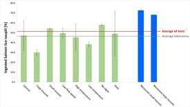 Foreløpige resultater fra LiceFilter (Klikk for større bilde). Tabell: NTNU.