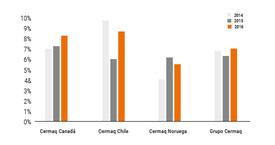 Tasa mortalidad de salmón Atlántico en 12 meses. Fuente: Cermaq