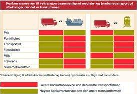Konkurranseevne fra vei til sjø og jernbane. Klikk for større bilde.