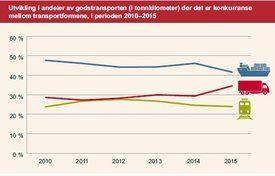 Utvikling i transporten fra 2010-2015. Klikk for større.