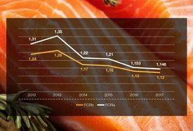 Evolución de factores de conversión biológico y económico (valores peso planta). Fuente: Skretting.
