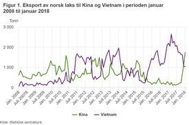 Figur 1. Eksport av norsk laks til Kina og Vietnam i perioden januar 2008 til januar 2018. Klikk for større graf.