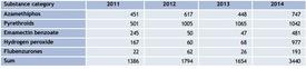 Antall forskrivinger av ulike legemiddelkategorier