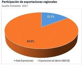 Fuente: INE en base a información del Servicio Nacional de Aduanas.