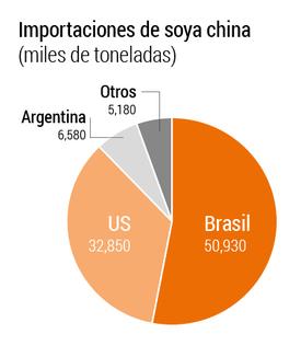 Las importaciones estadounidenses de soja representan aproximadamente el 35% de las importaciones totales de soya de China (2017). Fuente: China Customs 2018.