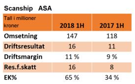 Nøkkeltall for Scanship H1 2018 mot 1H 2017.