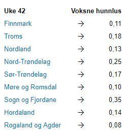 uke 42: Status på lus per fylke. Foto: Lusedata.
