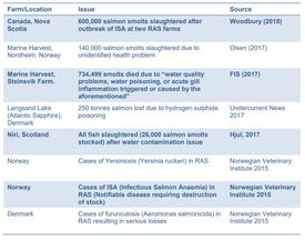 RAS have advantages but fish can still be lost, as this table shows. Click to enlarge. Table: Authors