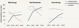 Utvikling i valg av tiltak per region i perioden 2015-2018: bruk av ikke-medikamentelle behandlinger har økt kraftig, og antall lokaliteter som bruker medikamenter har vært synkende. Tall er basert på Barentswatch. Illustrasjon: Akvaplan-niva.