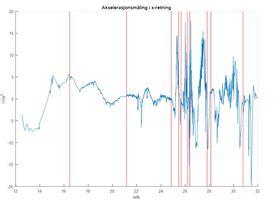 Akselerasjonsmåling av sensorfisk gjennom avluser viser at akselerasjon svinger opp og ned. Trykk for større bilde. Illustrasjon: SINTEF.
