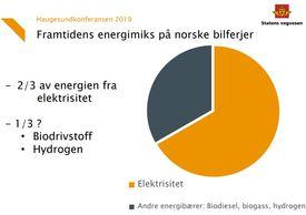 Omtrent slik vil energimiksen se ut på norske ferger i fremtiden Illsutrasjon: Camilla Røhme
