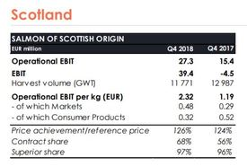 Mowi Scotland's figures compare well to Q4 2017. Click to enlarge.