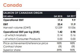 Mowi Canada made more money on a bigger harvest. Click to enlarge.