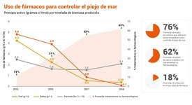 Porcentaje de uso de alternativas farmacológicas y no farmacológicas a nivel global de Mowi. Fuente: Reporte Integrado Anual de Mowi.