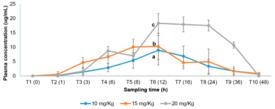 Curvas de concentración plasmática en función del tiempo para cada dosis analizada. Las concentraciones plasmáticas alcanzadas para cada dosis fueron estadísticamente diferentes. Fuente: San Martín y col., 2019.