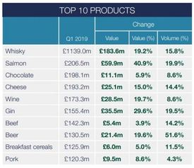 Sweet success: Scottish salmon has nudged chocolate fro the top spot in the table of the UK's most valuable food exports. Click on image to enlarge. Illustration: FDF.