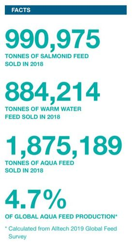 Cargill provided 4.7% of the world's aquaculture feed in 2018. Graphic: Cargill.