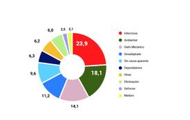 Gráfico 2. Distribución de mortalidad según causa Primaria en salmón Atlántico, SIFA primer semestre 2019 (Hacer click para agrandar la imagen). Fuente: Sernapesca.