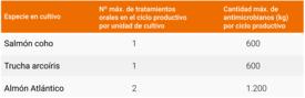 Indicadores de gestión por especie para obtener la certificación PROA (Hacer click para agrandar la imagen). Fuente: Sernapesca
