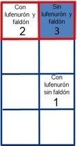 Disposición de jaulas y sus características. * Jaula 3 sembrada 01 02 2019, jaula 2 sembrada el 16 01 2019 y jaula 1 el 23 12 2018. Fuente: Marín y col., 2020.