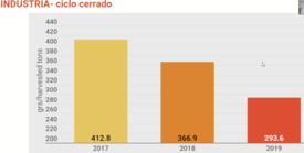 Gramos de principio activo utilizados/tonelada de biomasa cosechada en la salmonicultura chilena. Información representa los ciclos cerrados en los distintos años. Fuente: Presentación Rolando Ibarra.