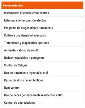 Recomendaciones del comité asesor técnico del MBA a nivel de centro de cultivo (click para ampliar imagen). Fuente: Reporte CSARP.