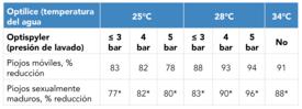 Porcentaje promedio de reducción de piojos con el tratamiento combinado. Los cálculos se basan en experimentos de seis jaulas en tres localidades diferentes a temperaturas del mar entre 7-9°C. *El bajo número de piojos sexualmente maduros (<0,5) antes del tratamiento hace que los cálculos sean inciertos.