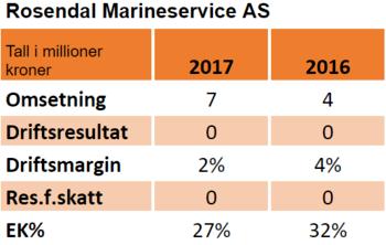 Nøkkeltal for regnskapet til Rosendal Marineservice AS i 2017 og 2016: