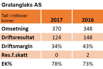 Nøkkeltall for selskapets regnskap i 2016 og 2017: