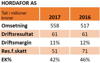 Nøkkeltall for 2016 og 2017: