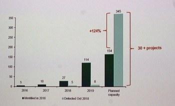 Hvor mye trodde DnB for to-tre år siden (mørk grønn søyle) og hva tror de nå (lys grønn søyle. De 345 000 tonn de har oversikt over nå skal etter planene være utbygget i 2026.  Kilde DnB.