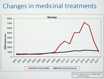 Utvikling i produksjon av laks (svart strek) mot årlig volum av laks som er behandlet mot lakselus (rød strek): Kilde: Kari Olli Helgesen.